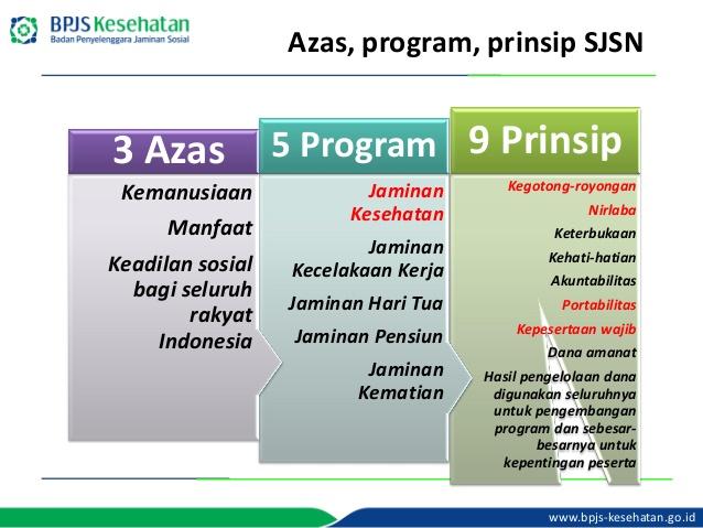 azas, program dan prinsip jaminan sosial