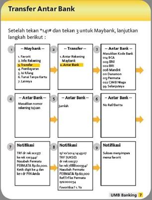 Transfer antar bank (Dari Maybank ke Bank lain