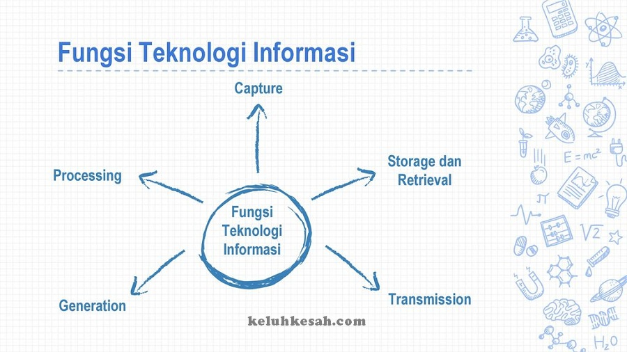 Fungsi teknologi dan manfaatnya