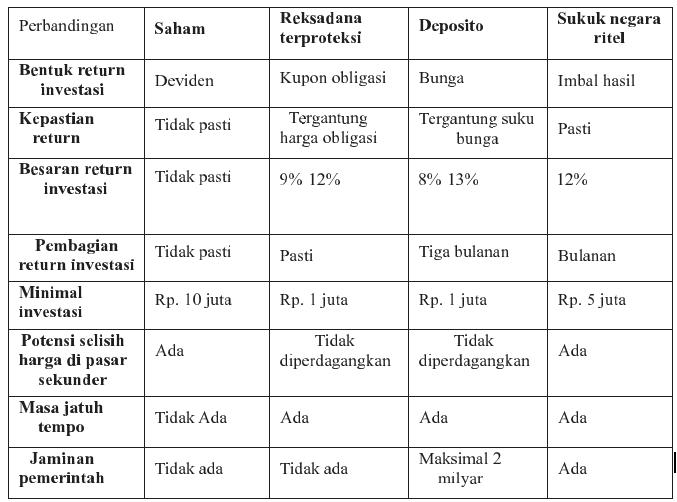 Tabel perbandingan instrumen